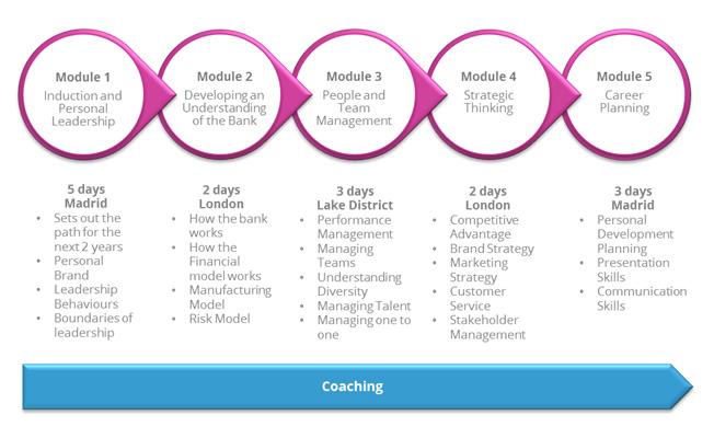 santander-future-leader-programme