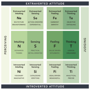pearman personality integrator matrix
