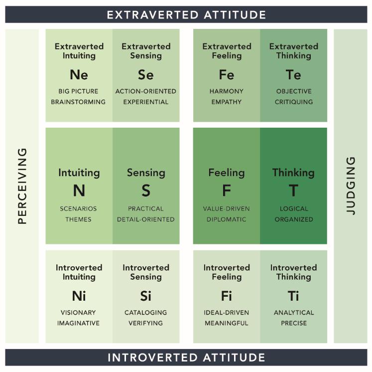 pearman personality integrator matrix