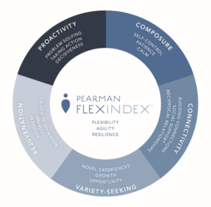Pearman Flex Index