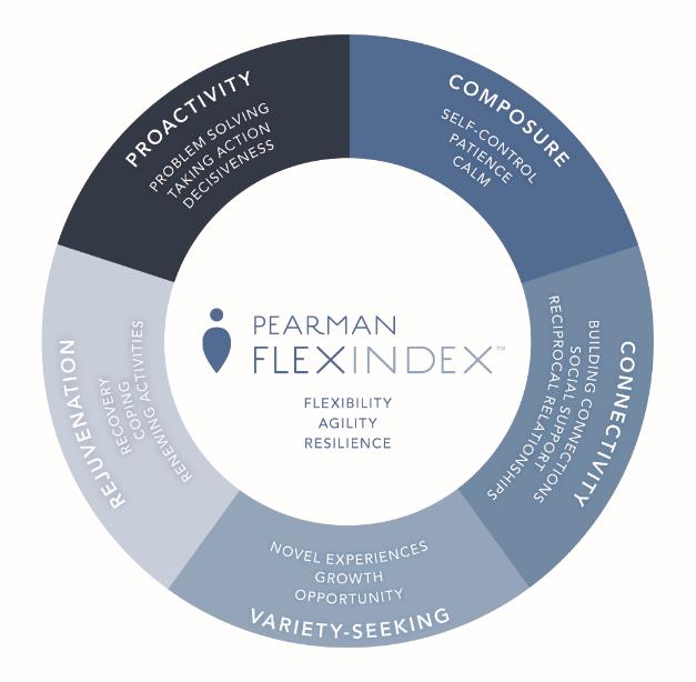 Pearman Flex Index